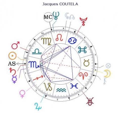 Jack Coutela - thème astrologique