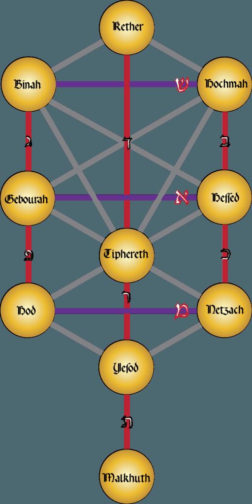 Invocations des Séphires par Sâr Aurélius