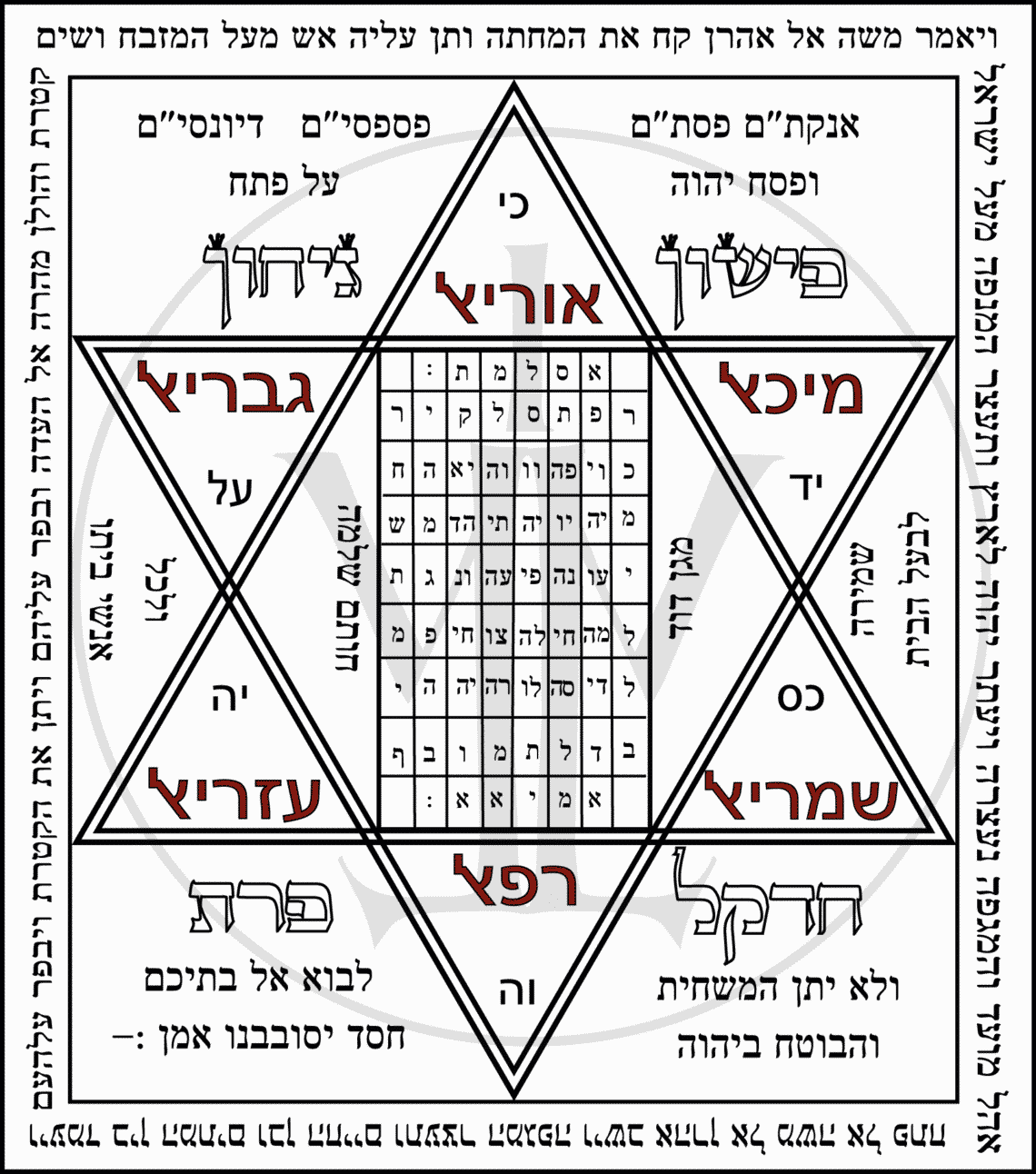 La fabrication d'un Qamiah EzoOccult