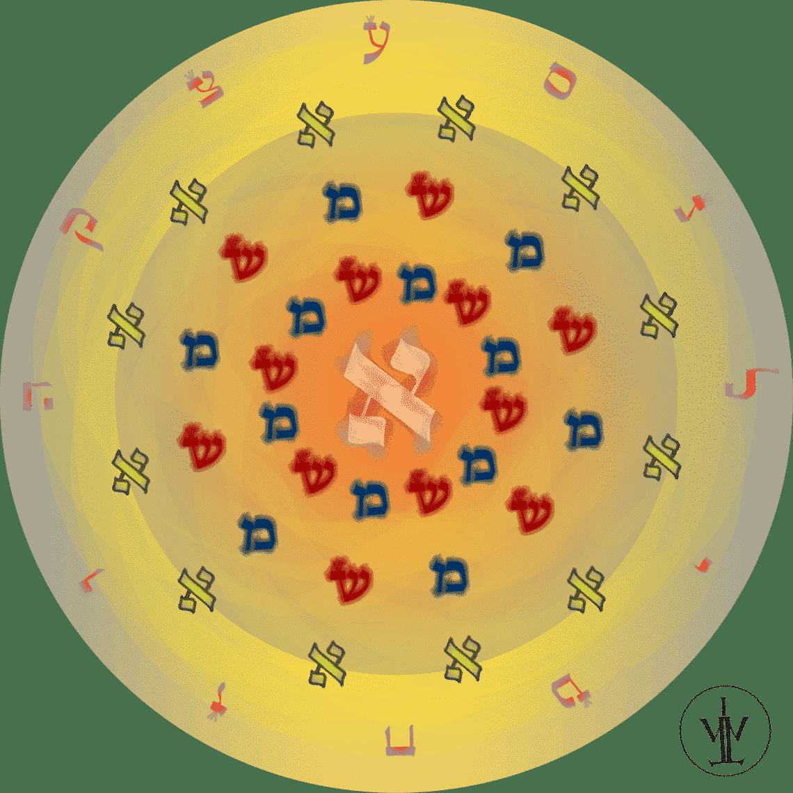 Aphorisme de l'Aleph Beth de Rabbi Nachman de Braslav EzoOccult