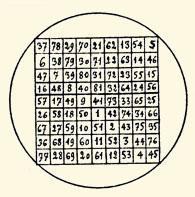 L'Archidoxe Magique : Des Sceaux des Planètes