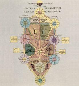 Kircher Sephiroth