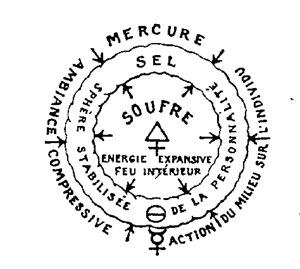 Les Trois Principes Théories et symboles de la Philosophie Hermétiques : chapitre 3