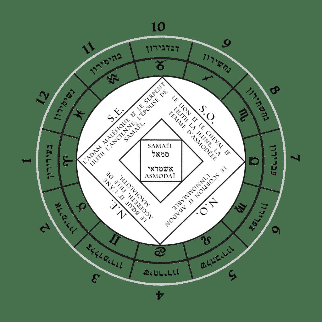 Les Douze Princes des Qlippoth