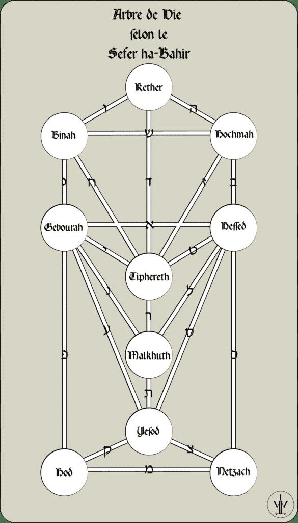 Technique pour dresser l'Arbre de Vie - Bahir