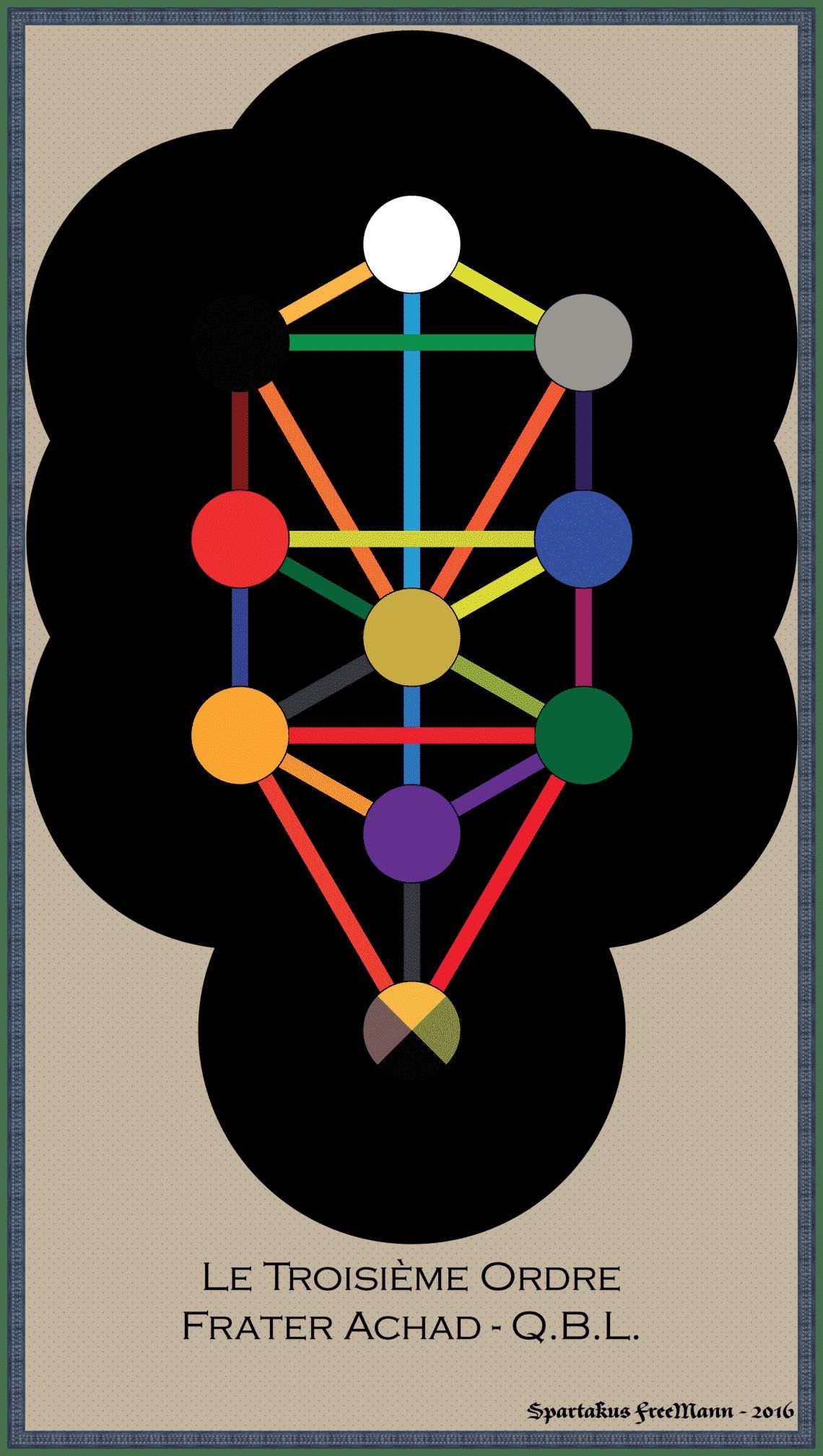 Anatomie du Corps de Dieu : chapitre 4