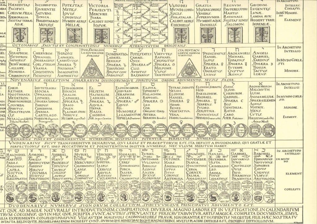 Calendarium naturale magicum Planche 3 b