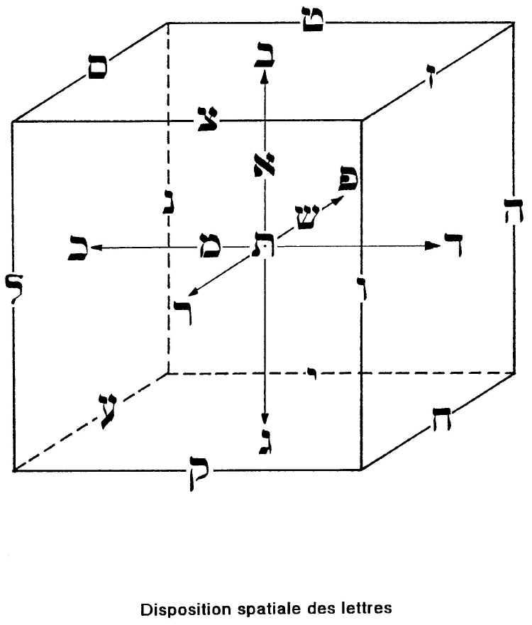 Le cube du Sepher Yetsirah par Carlo Suarès cube sephiroth 01