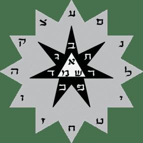 Les trois lettres mères, les sept lettres double et les douze simples