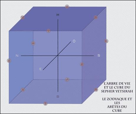 Le Cube du Sepher Yetsirah et le Zodiaque
