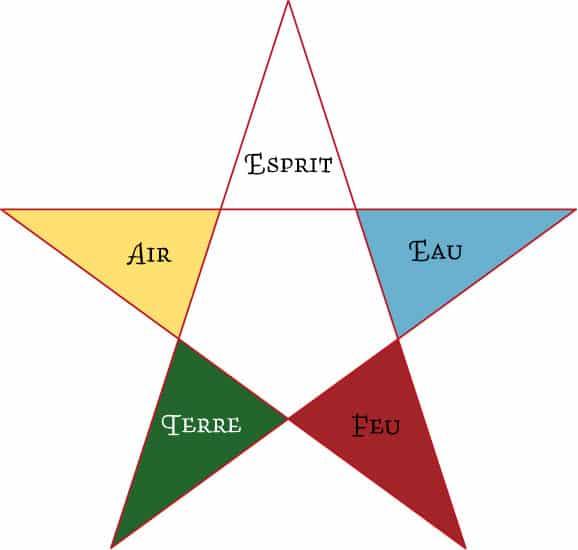 Pentagramme et couleur des éléments